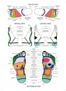 Click on the Foot Chart to see more